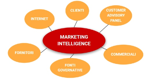 Fonti-di- Marketing-Intelligence