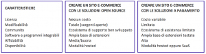 piattaforme e-commerce online 1