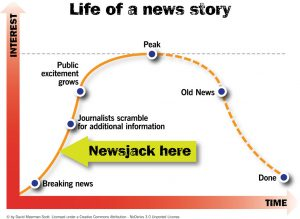quando fare newsjacking