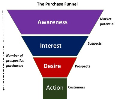 purchase Funnel Marketing