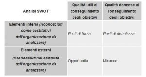 crisis-management-analisi-swot