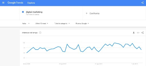 google trends instant marketing